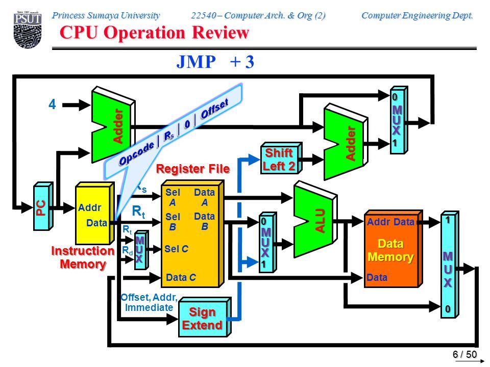 Princess Sumaya University 22540 – Computer Arch. & Org (2) Computer Engineering Dept.