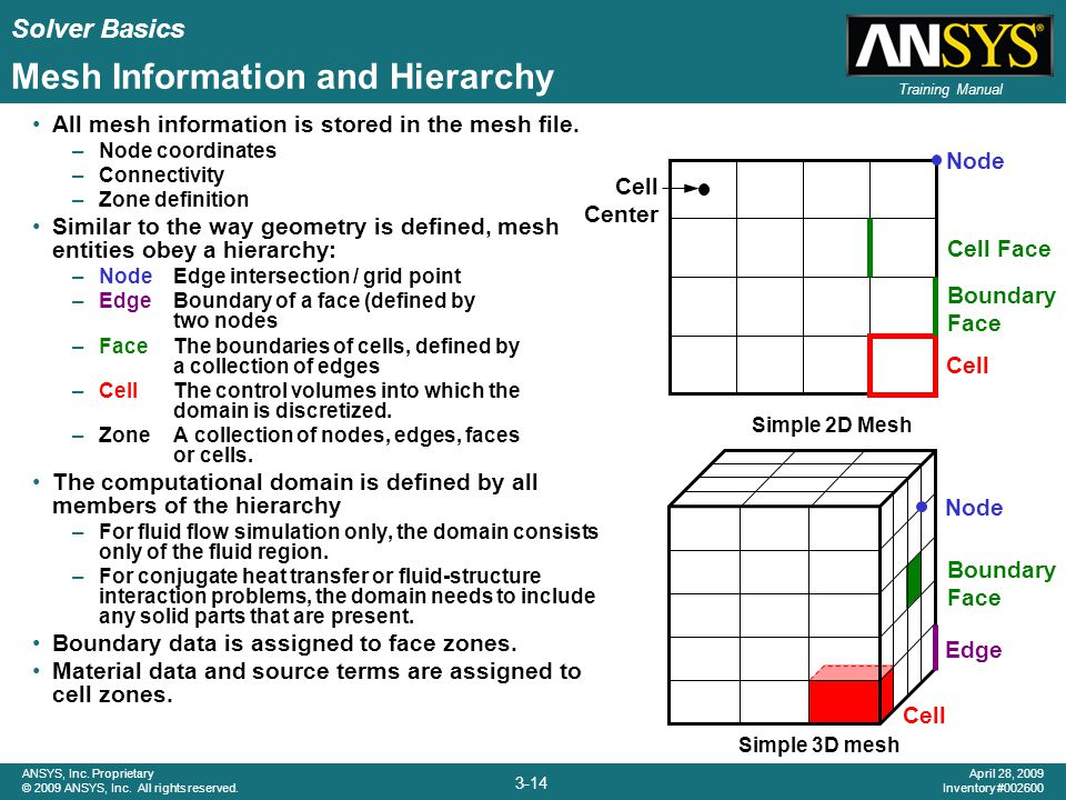 Solver Basics 3-14 ANSYS, Inc. Proprietary © 2009 ANSYS, Inc. All rights reserved. April 28, 2009 Inventory #002600 Training Manual Mesh Information a