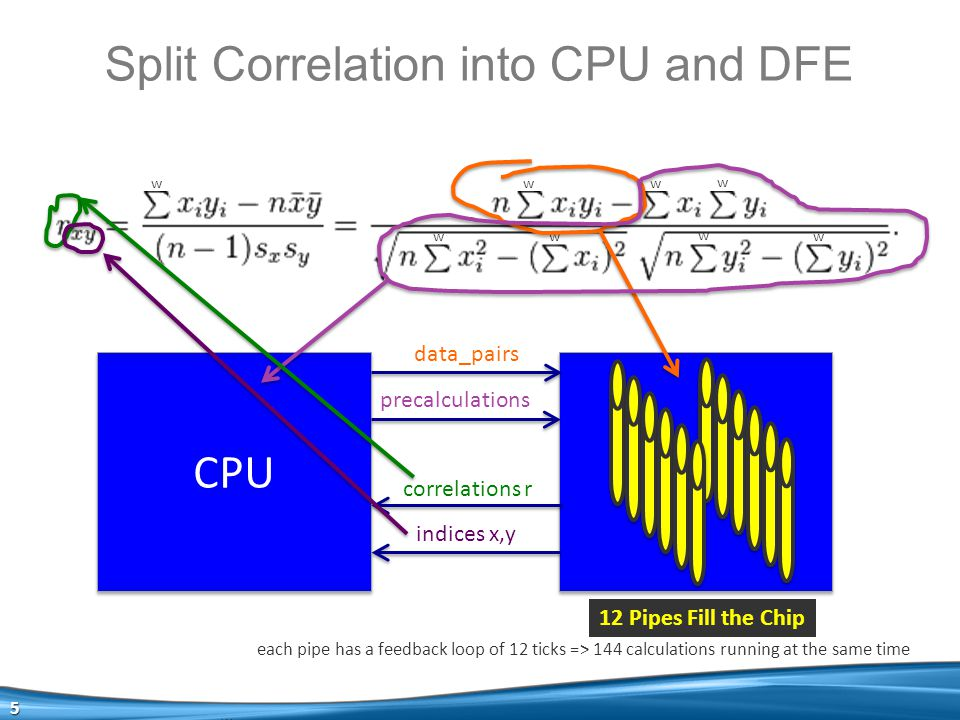 5 Split Correlation into CPU and DFE w w w w w w w w w CPU DFE data_pairs precalculations correlations r indices x,y 12 Pipes Fill the Chip each pipe