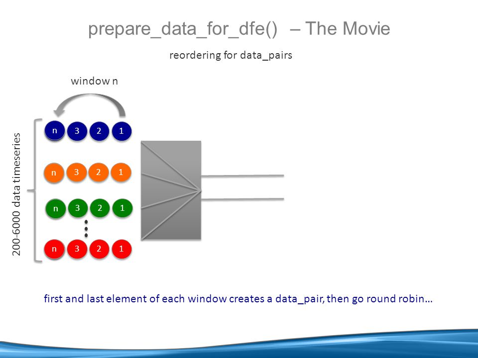1 1 n n 1 1 n n 1 1 n n Example: Sum of a Moving Window keep the window sum by subtracting the top and adding the new entrant Note: this is a Case 2 Loop (Lecture 9), with a sequential streaming loop (par_loop) 1 1 n n DFEParLoop lp = new DFEParLoop(this, lp ); DFEVector data_pairs = io.input( dp , dfeVector(…), lp.ndone); lp.set_input(sum.getType(), 0.0); DFEVar sum = (lp.feedback + data_pairs[0]) - data_pairs[1]; lp.set_output(sum); io.output( sum , sum, sum.getType(), lp.done); multiplied data_pairs + - sum ×