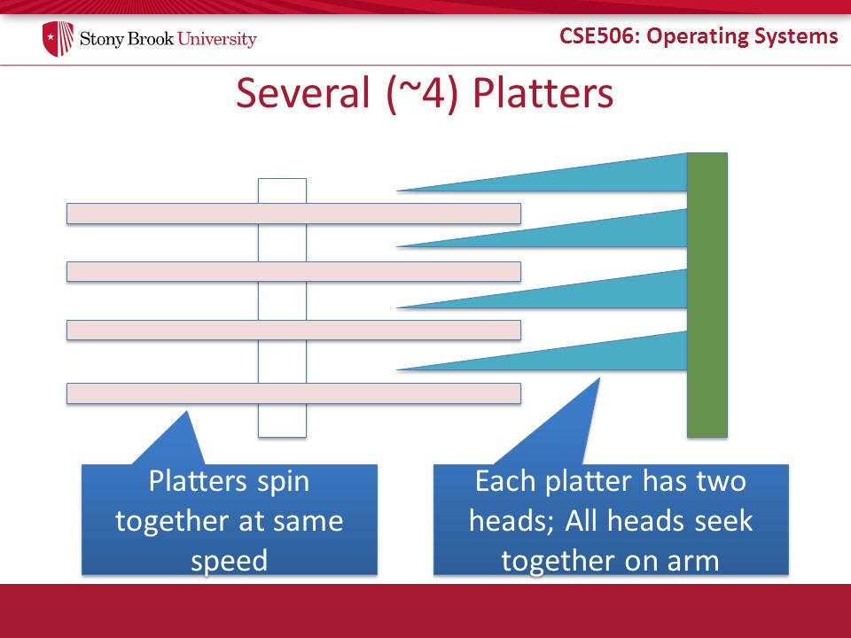 CSE506: Operating Systems Several (~4) Platters Platters spin together at same speed Each platter has two heads; All heads seek together on arm
