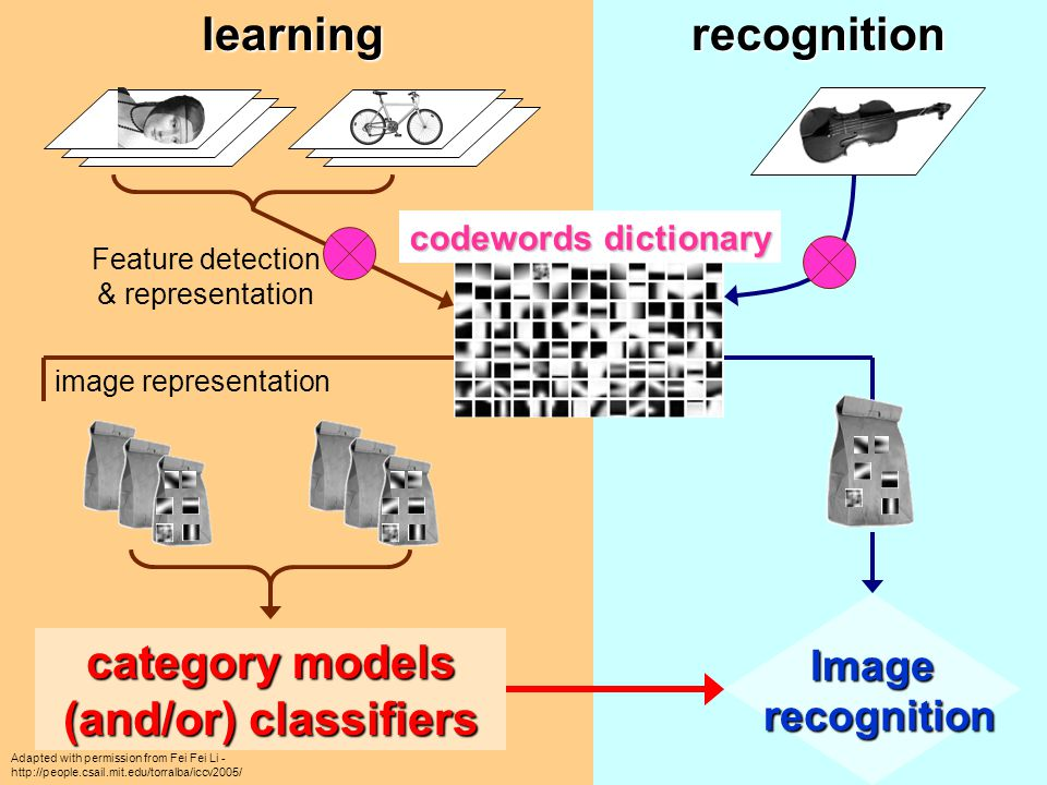 Image recognition recognitionlearning Feature detection & representation codewords dictionary image representation category models (and/or) classifier