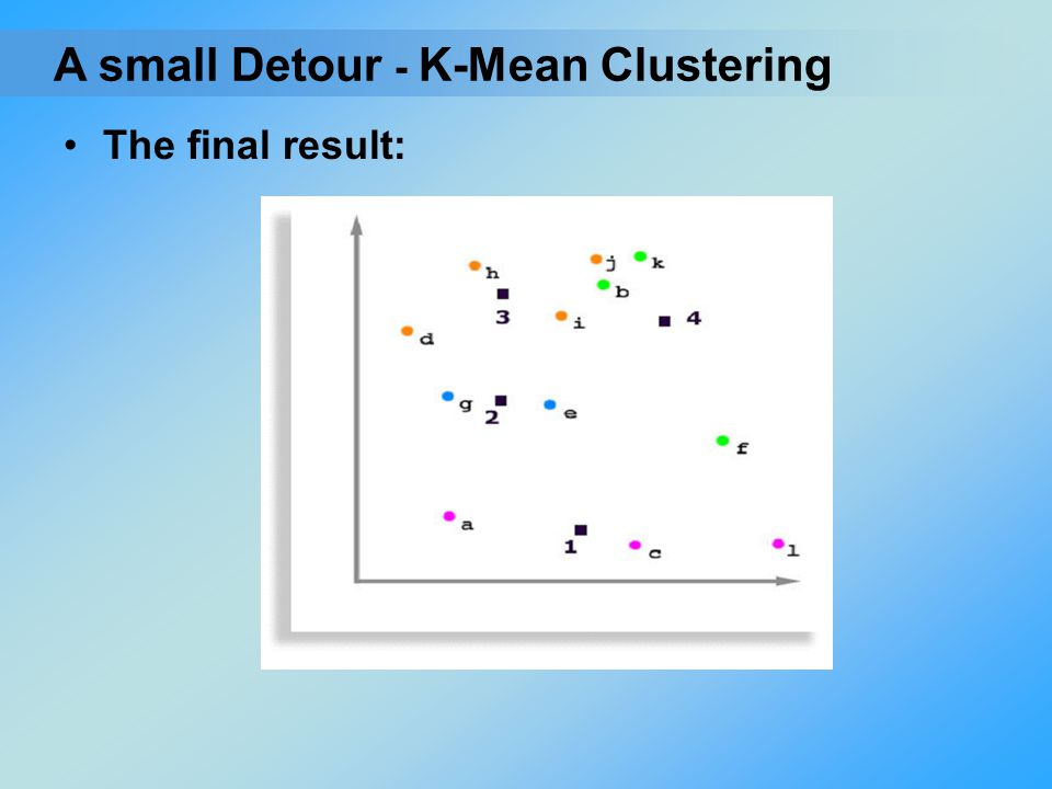 The final result: - K-Mean ClusteringA small Detour