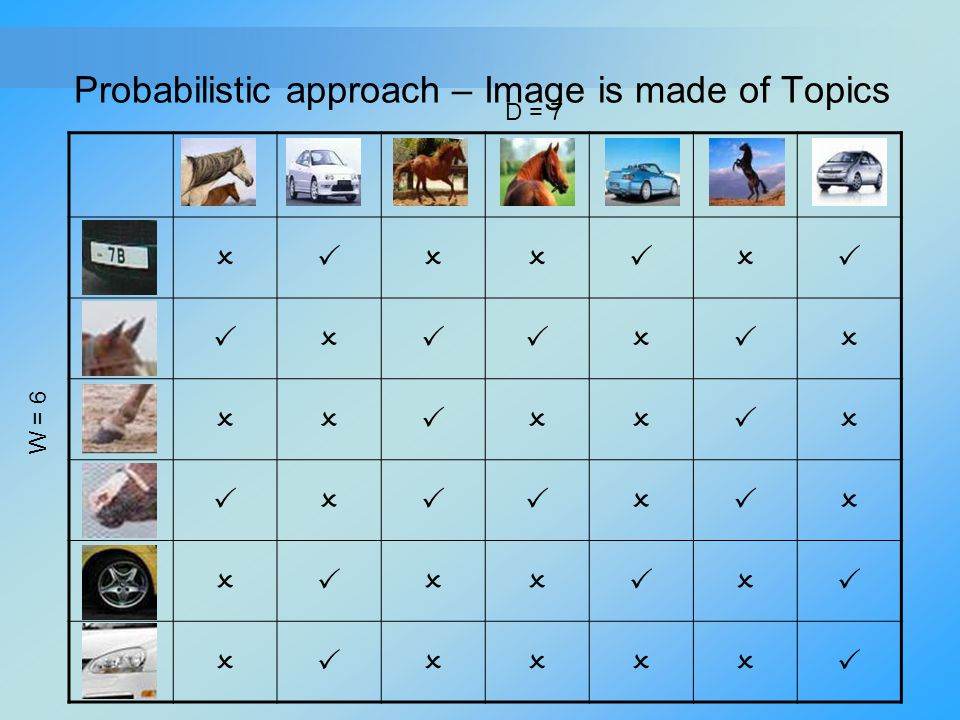 Probabilistic approach – Image is made of Topics       D = 7 W = 6