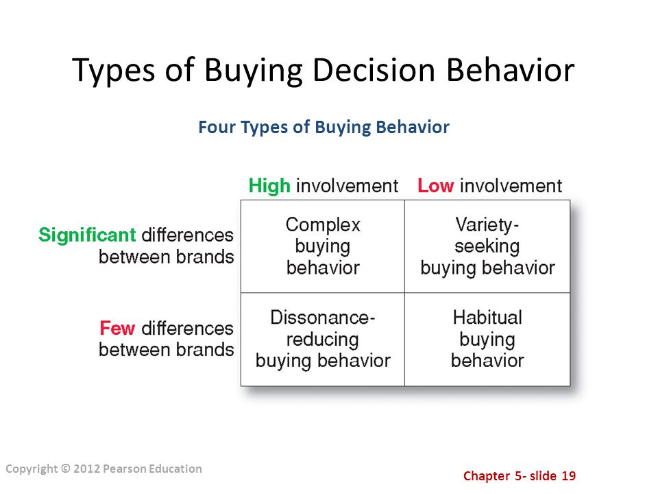 Chapter 5- slide 19 Copyright © 2012 Pearson Education Types of Buying Decision Behavior Four Types of Buying Behavior