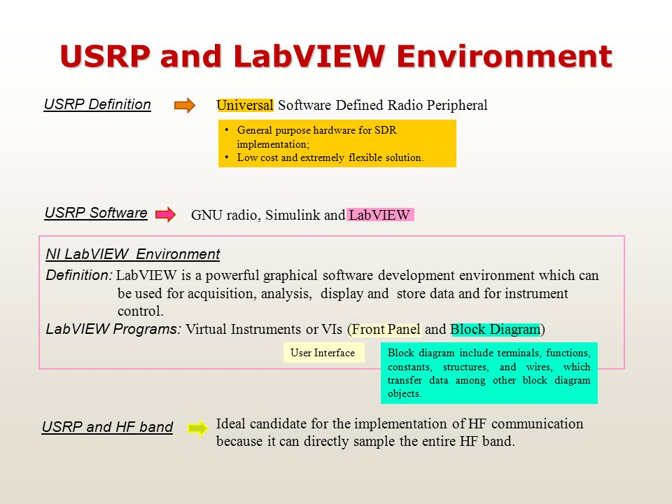 Universal Software Defined Radio Peripheral USRP and LabVIEW Environment USRP Definition General purpose hardware for SDR implementation; Low cost and extremely flexible solution.