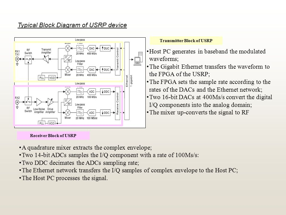 Typical Block Diagram of USRP device Transmitter Block of USRP Host PC generates in baseband the modulated waveforms; The Gigabit Ethernet transfers the waveform to the FPGA of the USRP; The FPGA sets the sample rate according to the rates of the DACs and the Ethernet network; Two 16-bit DACs at 400Ms/s convert the digital I/Q components into the analog domain; The mixer up-converts the signal to RF Receiver Block of USRP A quadrature mixer extracts the complex envelope; Two 14-bit ADCs samples the I/Q component with a rate of 100Ms/s: Two DDC decimates the ADCs sampling rate; The Ethernet network transfers the I/Q samples of complex envelope to the Host PC; The Host PC processes the signal.
