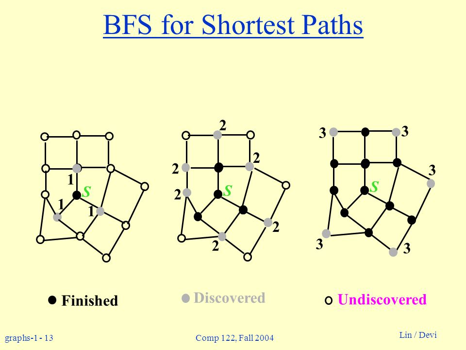 graphs-1 - 13 Lin / Devi Comp 122, Fall 2004 BFS for Shortest Paths Finished Discovered Undiscovered S 1 1 1 S 2 2 2 2 2 2 S 3 3 3 3 3