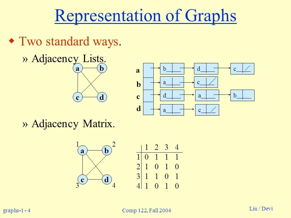 graphs-1 - 5 Lin / Devi Comp 122, Fall 2004 Adjacency Lists  Consists of an array Adj of |V| lists.