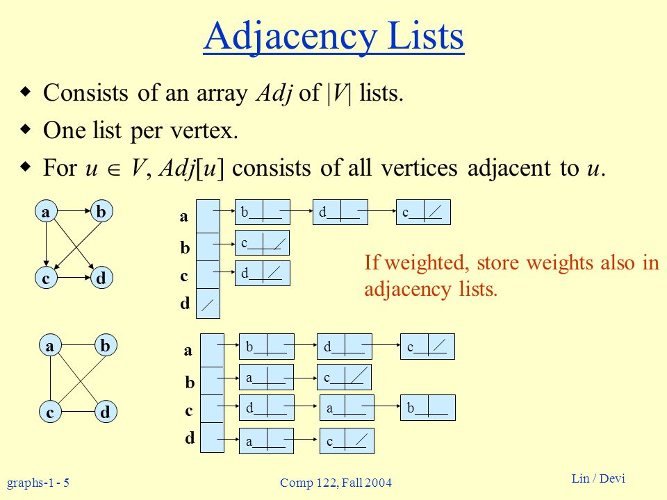 graphs-1 - 6 Lin / Devi Comp 122, Fall 2004 Storage Requirement  For directed graphs: »Sum of lengths of all adj.