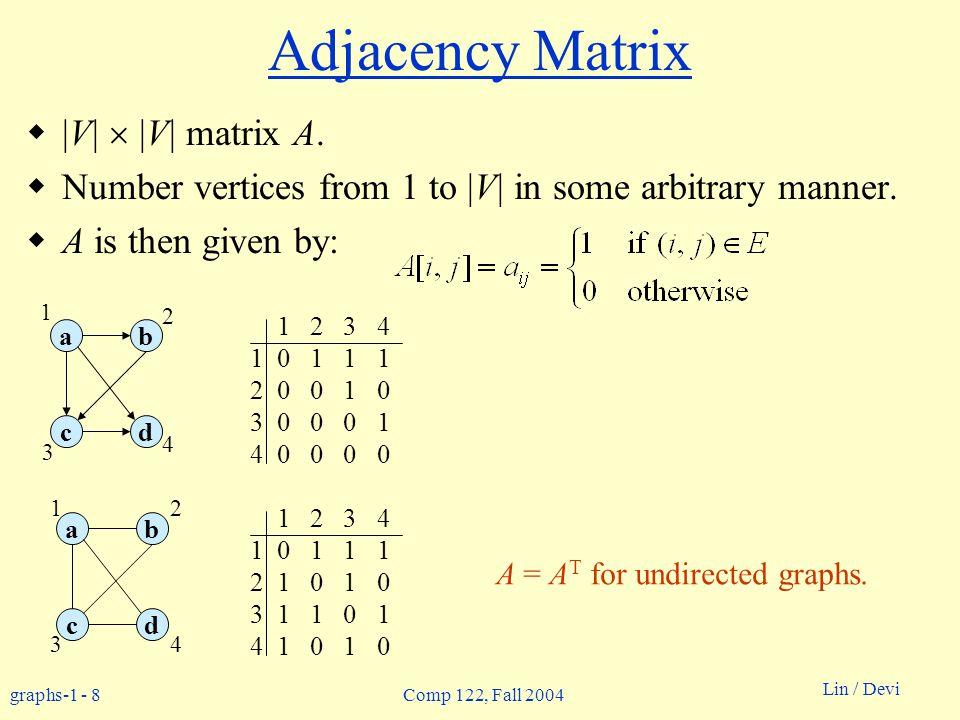 graphs-1 - 29 Lin / Devi Comp 122, Fall 2004 Pseudo-code DFS(G) 1.