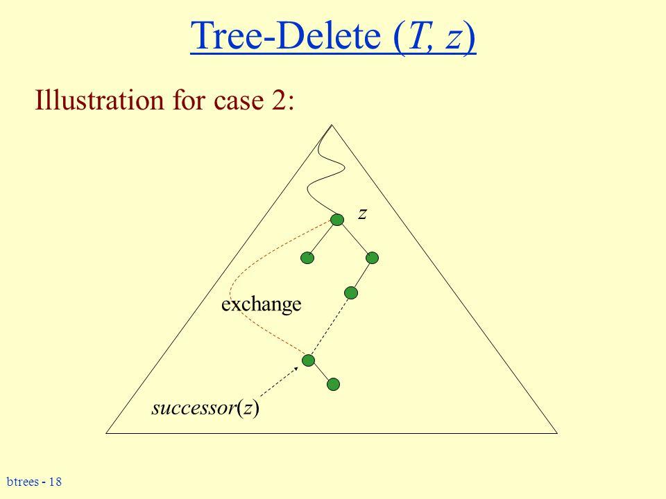 btrees - 18 Tree-Delete (T, z) Illustration for case 2: z successor(z) exchange
