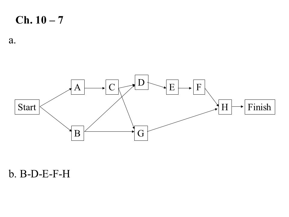 Ch. 10 – 7 a. Start A B C D G E H F Finish b. B-D-E-F-H