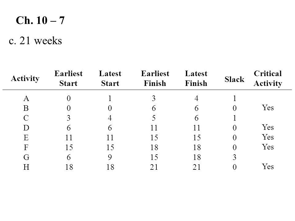 Ch. 10 – 7 c. 21 weeks Activity Latest Start ABCDEFGHABCDEFGH Earliest Start Earliest Finish 0 3 6 11 15 6 18 Latest Finish 4 6 11 15 18 21 Critical A