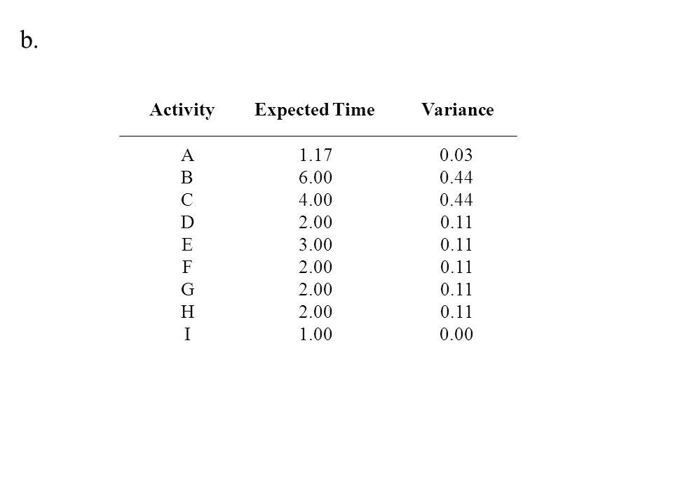 Activity Latest Start ABCDEFGHIABCDEFGHI Earliest Start Earliest Finish 0.00 1.17 7.17 1.17 9.17 11.17 13.17 Latest Finish 1.17 7.17 9.17 13.17 11.17 13.17 14.17 Critical Activity 0.00 2.00 0.00 3.00 10.00 0.00 1.17 3.17 7.17 10.17 11.17 9.17 11.17 13.17 1.17 7.17 5.17 9.17 10.17 3.17 11.17 13.17 14.17 Slack Yes