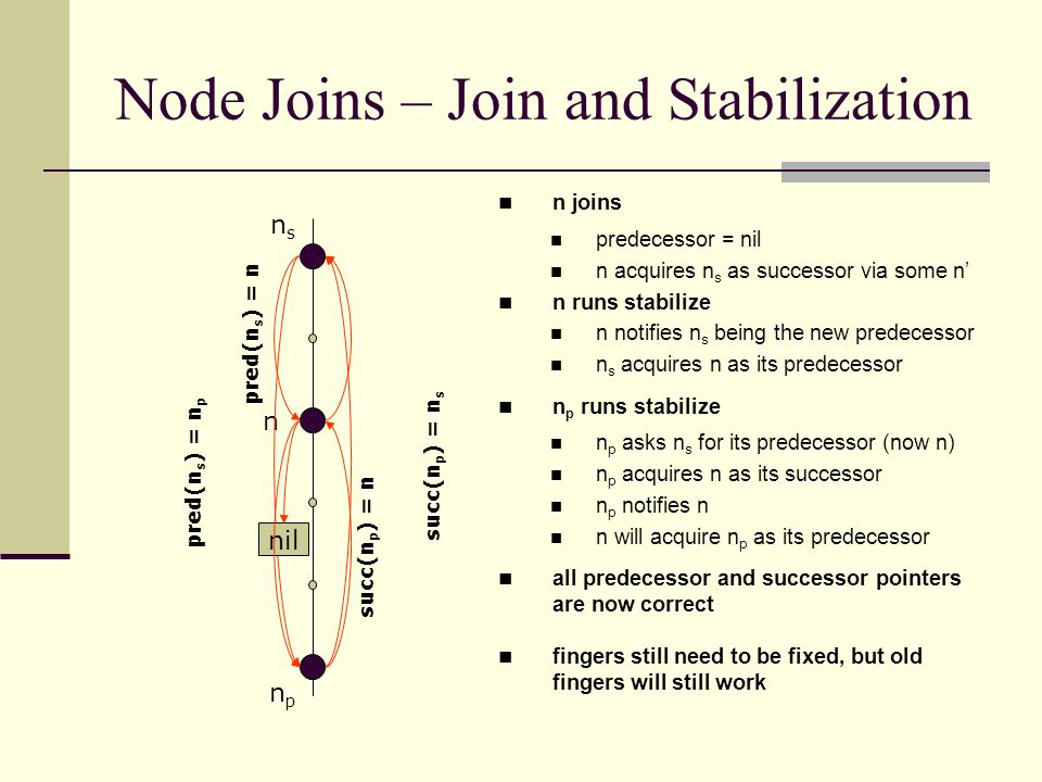 Node Joins – Join and Stabilization npnp succ(n p ) = n s nsns n pred(n s ) = n p n joins predecessor = nil n acquires n s as successor via some n' n runs stabilize n notifies n s being the new predecessor n s acquires n as its predecessor n p runs stabilize n p asks n s for its predecessor (now n) n p acquires n as its successor n p notifies n n will acquire n p as its predecessor all predecessor and successor pointers are now correct fingers still need to be fixed, but old fingers will still work nil pred(n s ) = n succ(n p ) = n
