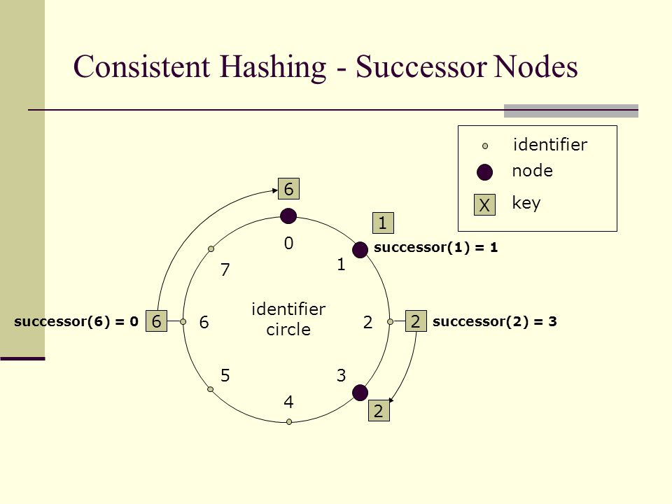 Scalable Key Location – Example query The path a query for key 54 starting at node 8: