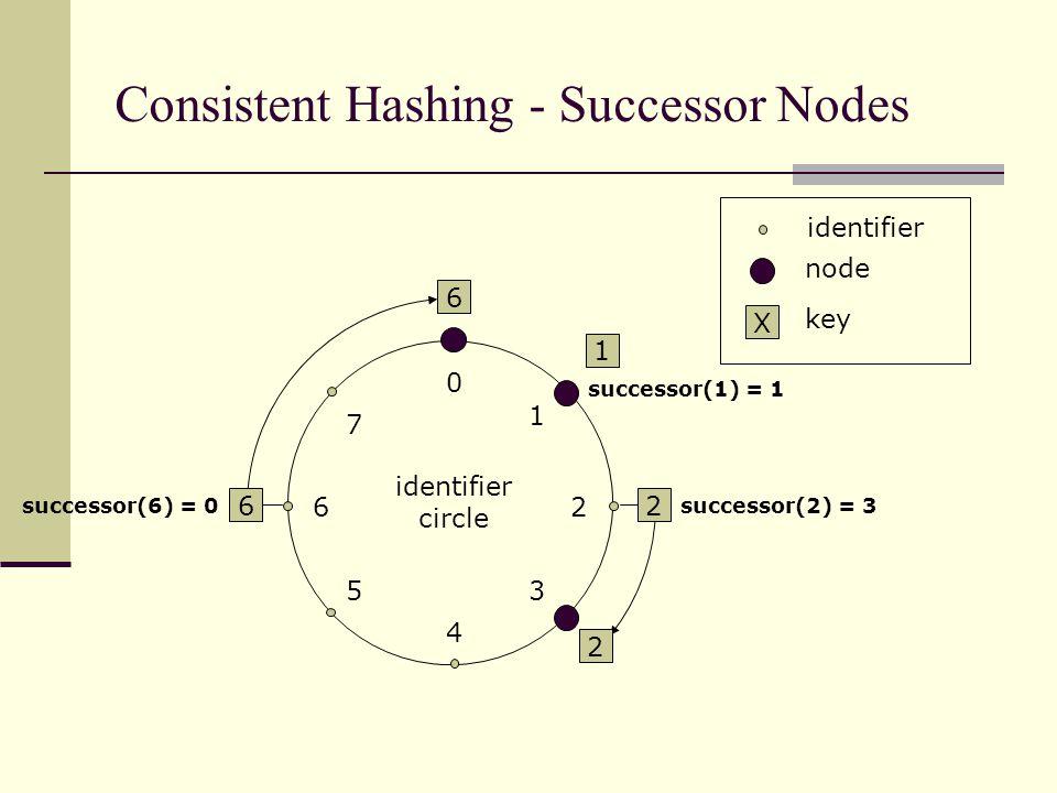 6 1 2 6 0 4 26 5 1 3 7 2 identifier circle identifier node X key Consistent Hashing - Successor Nodes successor(1) = 1 successor(2) = 3successor(6) = 0