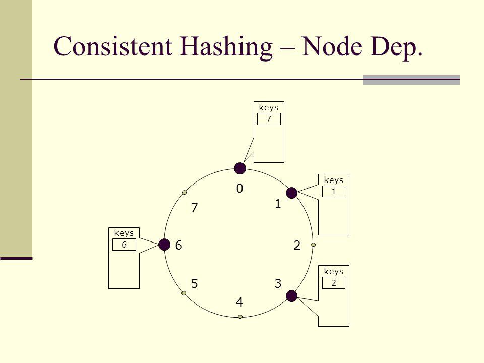 Consistent Hashing – Node Dep. 0 4 26 5 1 3 7 keys 1 2 6 7