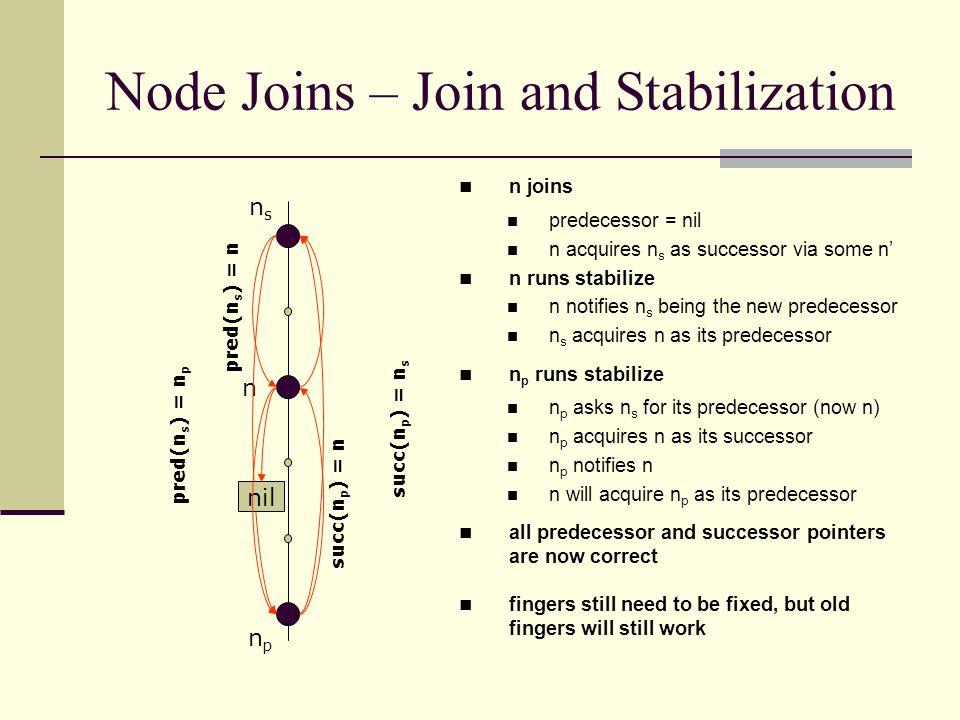 Node Joins – Join and Stabilization npnp succ(n p ) = n s nsns n pred(n s ) = n p n joins predecessor = nil n acquires n s as successor via some n' n