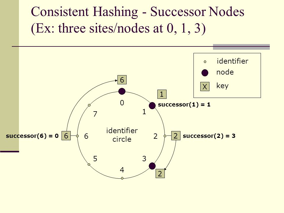 6 1 2 6 0 4 26 5 1 3 7 2 identifier circle identifier node X key Consistent Hashing - Successor Nodes (Ex: three sites/nodes at 0, 1, 3) successor(1) = 1 successor(2) = 3successor(6) = 0