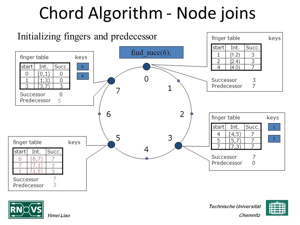 Technische Universität Yimei Liao Chemnitz Chord Algorithm - Node joins startInt.Succ. 1 [1,2) 3 2 [2,4) 3 4 [4,0) 7 14 0 4 26 5 1 3 7 finger table ke
