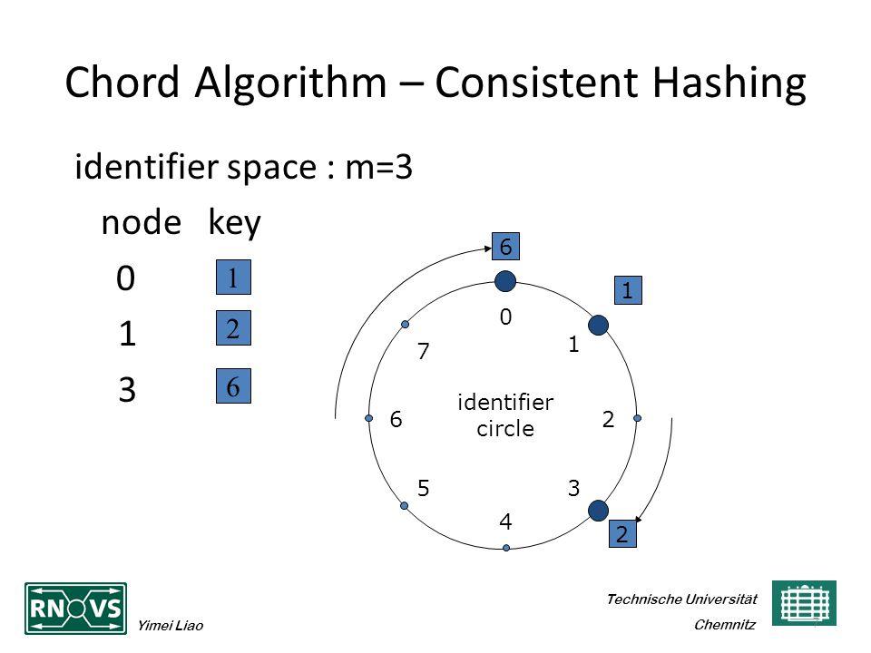 Technische Universität Yimei Liao Chemnitz Chord Algorithm – Consistent Hashing identifier space : m=3 node key 0 1 3 7 1 2 6 6 1 2 0 4 26 5 1 3 7 identifier circle