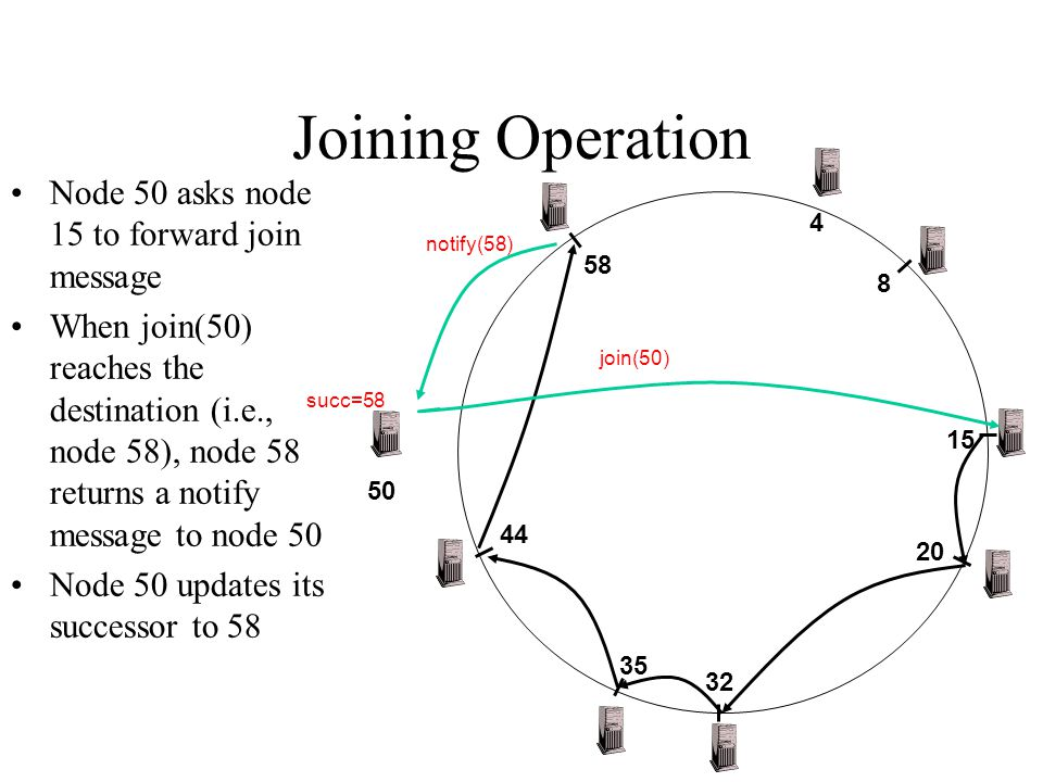 Joining Operation 4 20 32 35 8 15 44 58 50 Node 50 asks node 15 to forward join message When join(50) reaches the destination (i.e., node 58), node 58 returns a notify message to node 50 Node 50 updates its successor to 58 join(50) notify(58) succ=58