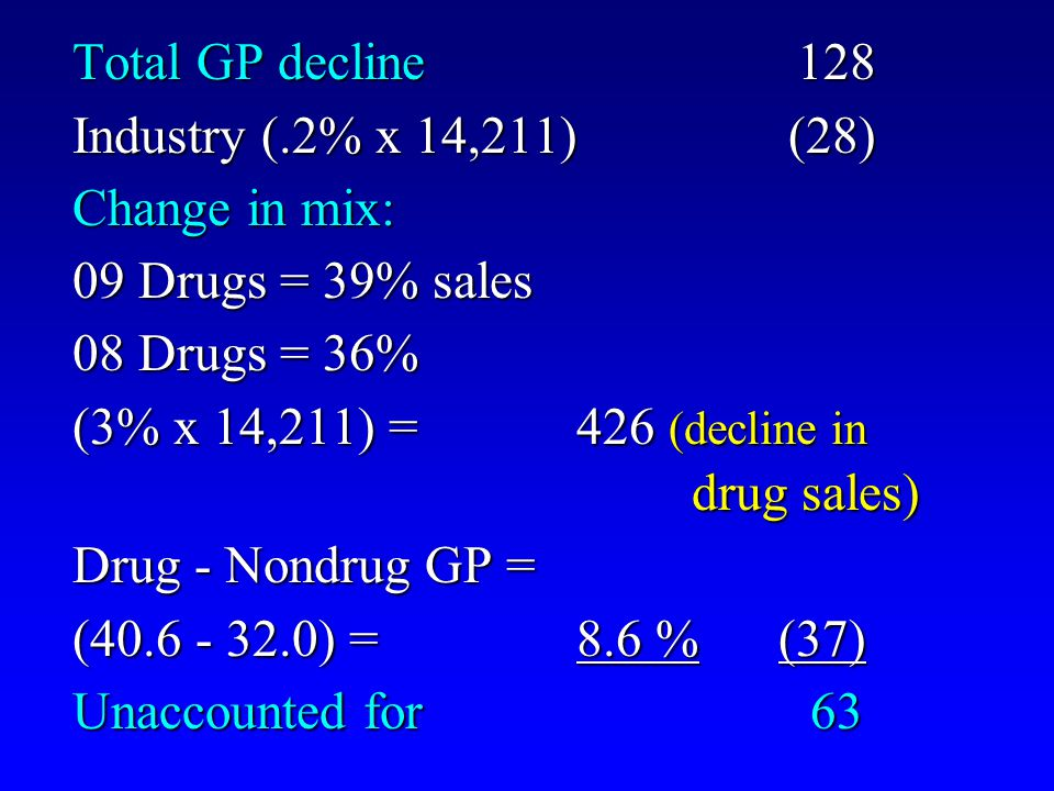 Total GP decline 128 Industry (.2% x 14,211) (28) Change in mix: 09 Drugs = 39% sales 08 Drugs = 36% (3% x 14,211) = 426 (decline in drug sales) drug sales) Drug - Nondrug GP = (40.6 - 32.0) = 8.6 % (37) Unaccounted for 63