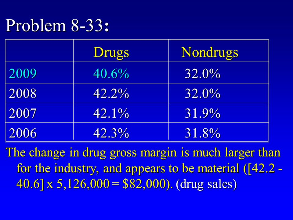 Problem 8-33: DrugsNondrugs 200940.6% 32.0% 200940.6% 32.0% 200842.2% 32.0% 200842.2% 32.0% 200742.1% 31.9% 200742.1% 31.9% 200642.3% 31.8% 200642.3% 31.8% The change in drug gross margin is much larger than for the industry, and appears to be material ([42.2 - 40.6] x 5,126,000 = $82,000).