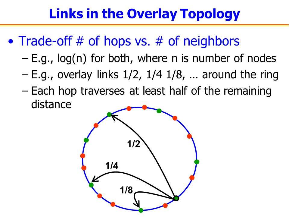 Links in the Overlay Topology Trade-off # of hops vs.
