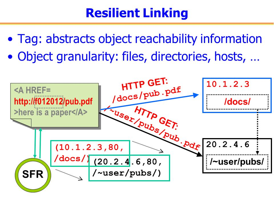 Resilient Linking Tag: abstracts object reachability information Object granularity: files, directories, hosts, … SFR <A HREF= http://f012012/pub.pdf
