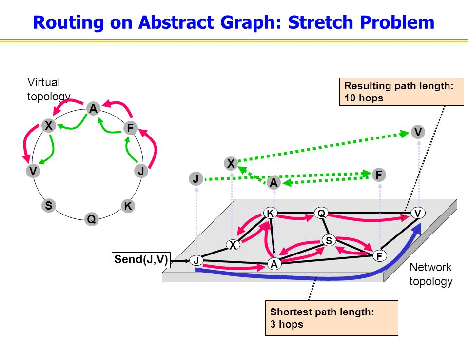 J KQ F V A S Network topology X Routing on Abstract Graph: Stretch Problem Virtual topology F A J K Q V S X Send(J,V) J F A X V Resulting path length: