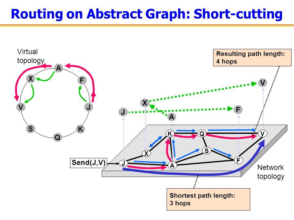 J KQ F V A S Network topology X Routing on Abstract Graph: Short-cutting Virtual topology F A J K Q V S X Send(J,V) Resulting path length: 4 hops Shortest path length: 3 hops J F X V A X
