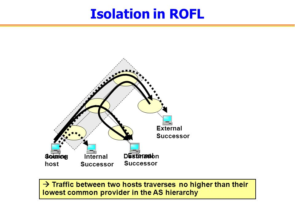 Isolation in ROFL  Traffic between two hosts traverses no higher than their lowest common provider in the AS hierarchy Joining host Internal Successo