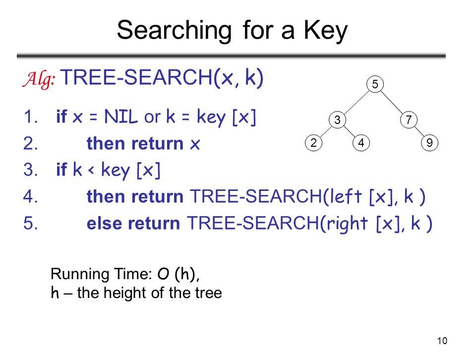 10 Searching for a Key Alg: TREE-SEARCH (x, k) 1. if x = NIL or k = key [x] 2. then return x 3. if k < key [x] 4. then return TREE-SEARCH (left [x], k