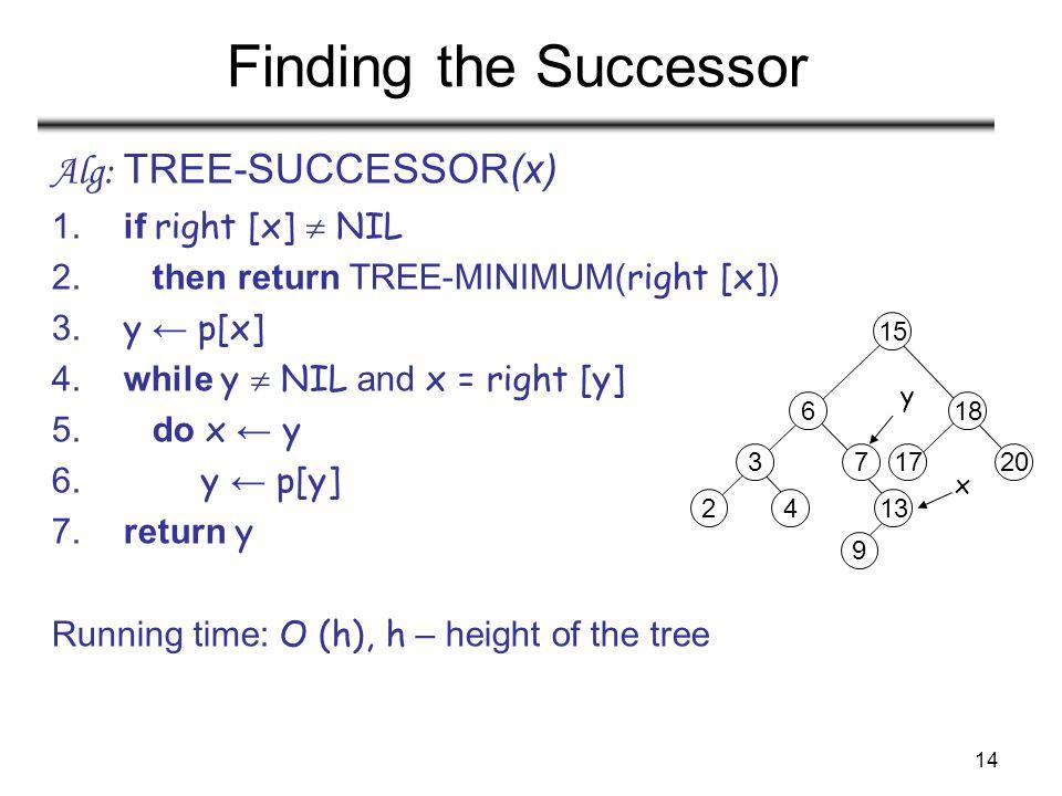 14 Finding the Successor Alg: TREE-SUCCESSOR(x) 1. if right [x]  NIL 2. then return TREE-MINIMUM( right [x] ) 3. y ← p[x] 4. while y  NIL and x = ri