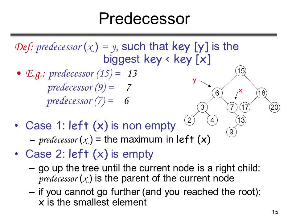 15 Predecessor Def: predecessor ( x ) = y, such that key [y] is the biggest key < key [x] E.g.: predecessor (15) = predecessor (9) = predecessor (7) =