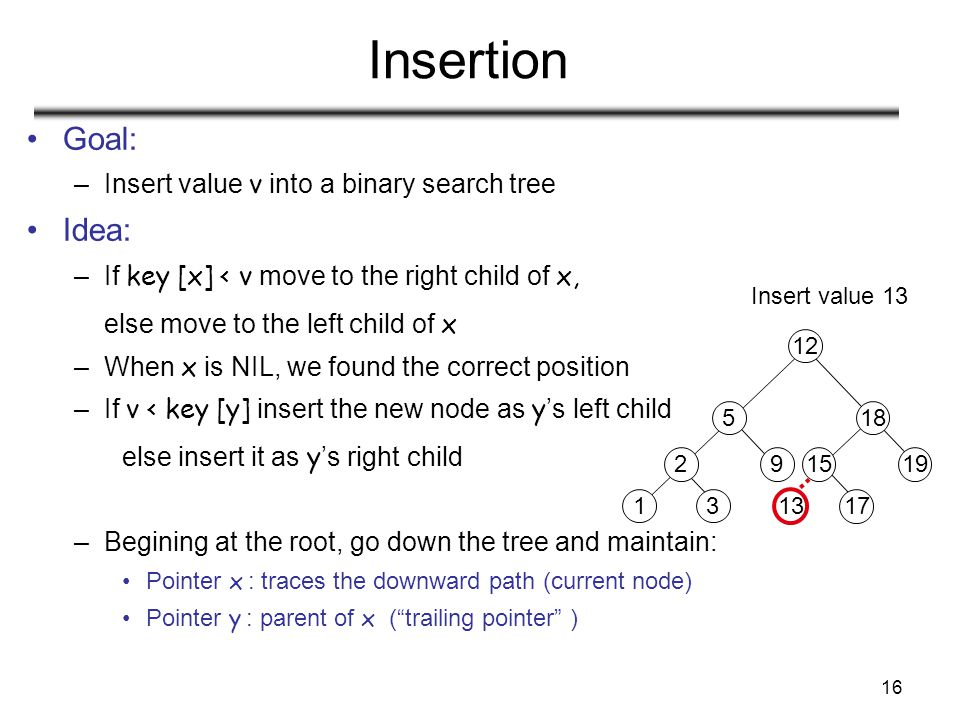 16 13 Insertion Goal: –Insert value v into a binary search tree Idea: –If key [x] < v move to the right child of x, else move to the left child of x –When x is NIL, we found the correct position –If v < key [y] insert the new node as y 's left child else insert it as y 's right child –Begining at the root, go down the tree and maintain: Pointer x : traces the downward path (current node) Pointer y : parent of x ( trailing pointer ) 2 13 5 9 12 18 1519 17 Insert value 13