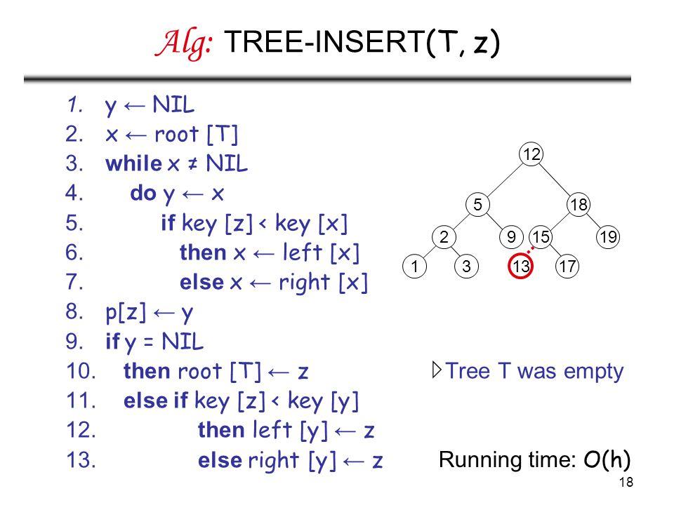 18 Alg: TREE-INSERT (T, z) 1. y ← NIL 2. x ← root [T] 3. while x ≠ NIL 4. do y ← x 5. if key [z] < key [x] 6. then x ← left [x] 7. else x ← right [x]