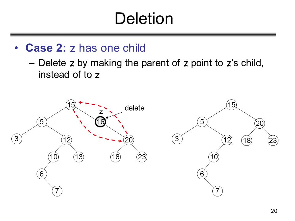 20 Deletion Case 2: z has one child –Delete z by making the parent of z point to z 's child, instead of to z 15 16 20 1823 6 5 12 3 7 1013 delete 15 2