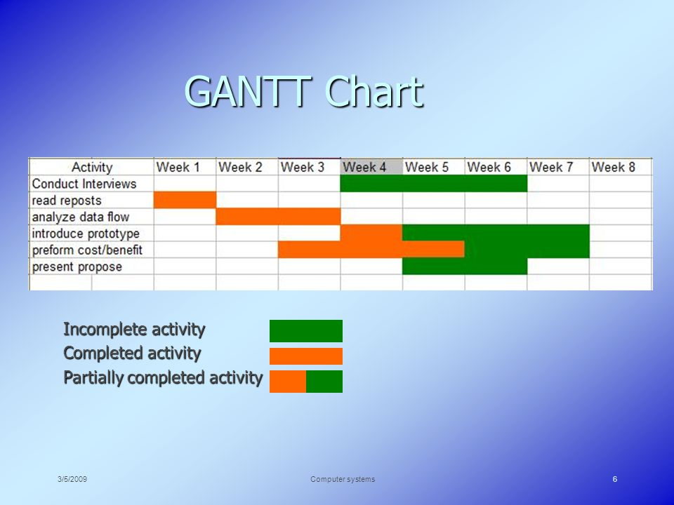 3/5/2009Computer systems6 GANTT Chart Incomplete activity Completed activity Partially completed activity