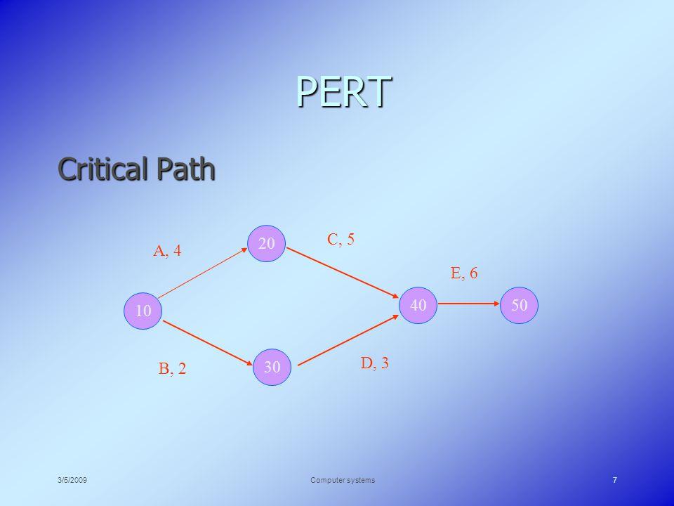 3/5/2009Computer systems7 PERT Critical Path 10 30 20 4050 A, 4 B, 2 C, 5 D, 3 E, 6