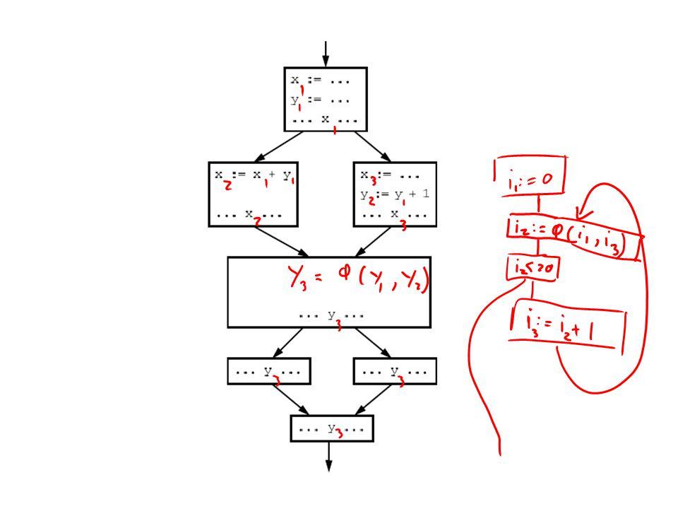 Example in SSA X := Y op Z in out F X := Y op Z (in) = in [ { X .