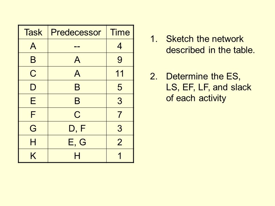 TaskPredecessorTime A--4 BA9 CA11 DB5 EB3 FC7 GD, F3 HE, G2 KH1 1.Sketch the network described in the table.