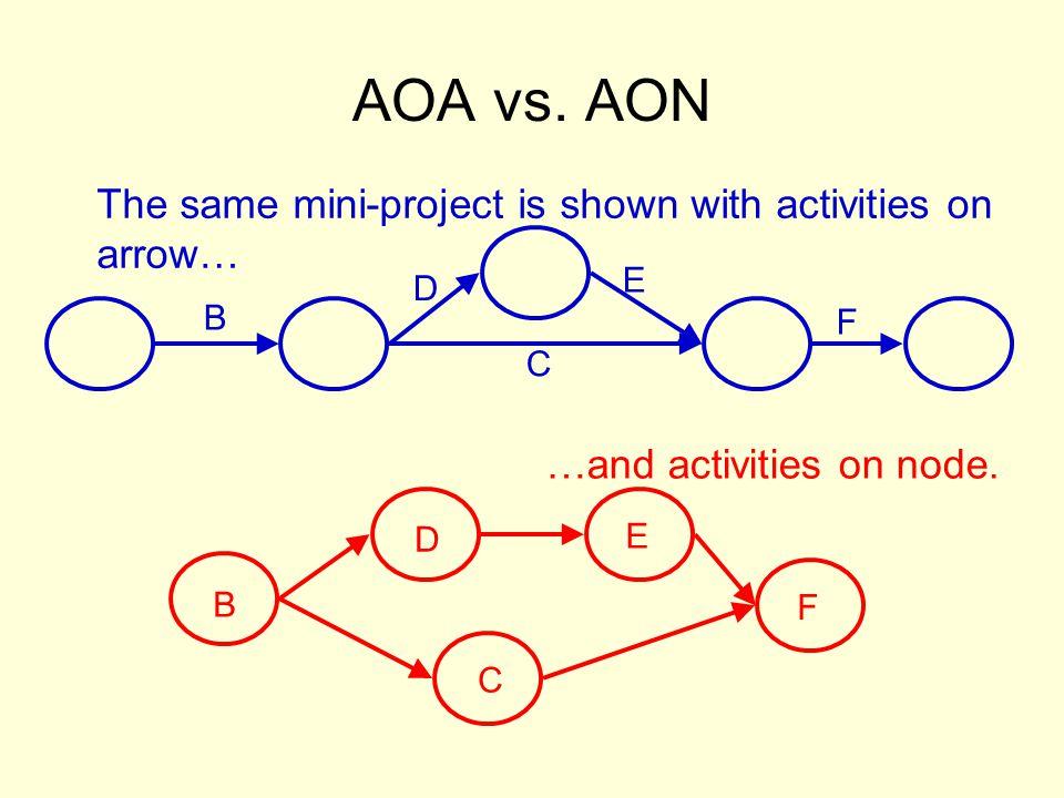 AOA vs.