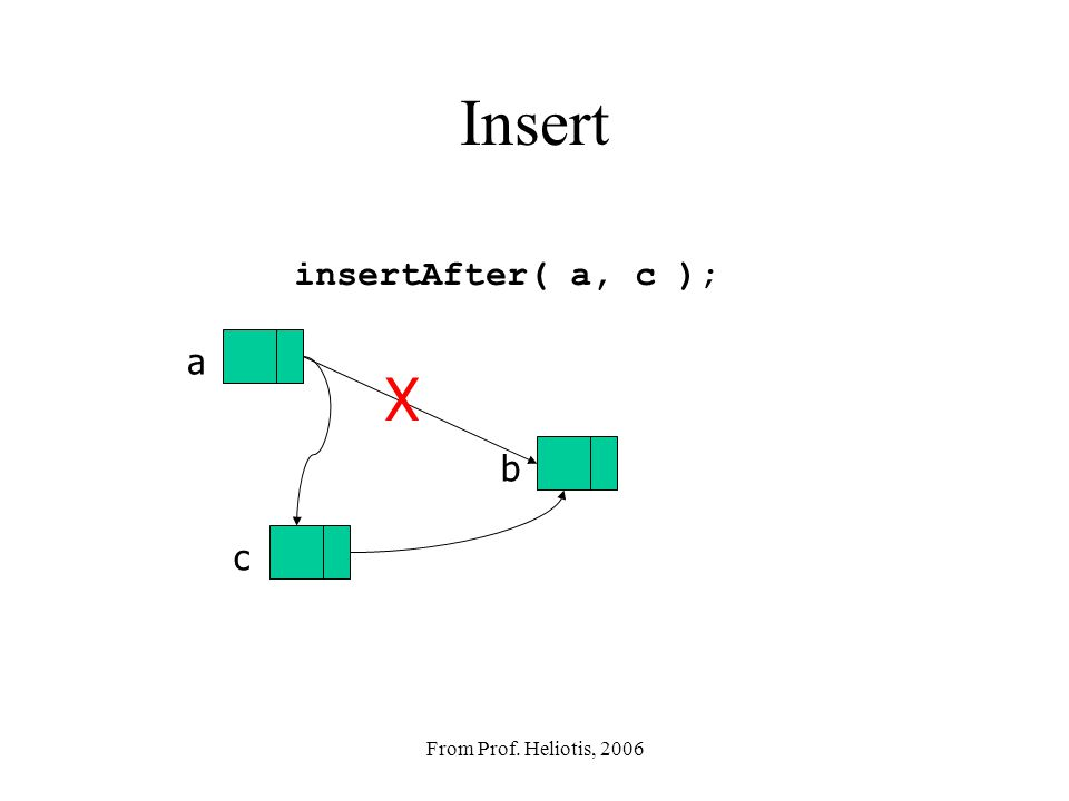 From Prof. Heliotis, 2006 Link Nodes, Generic Contents class LinkNode { E value; LinkNode next; LinkNode( E v ) { value = v; } // other methods... };