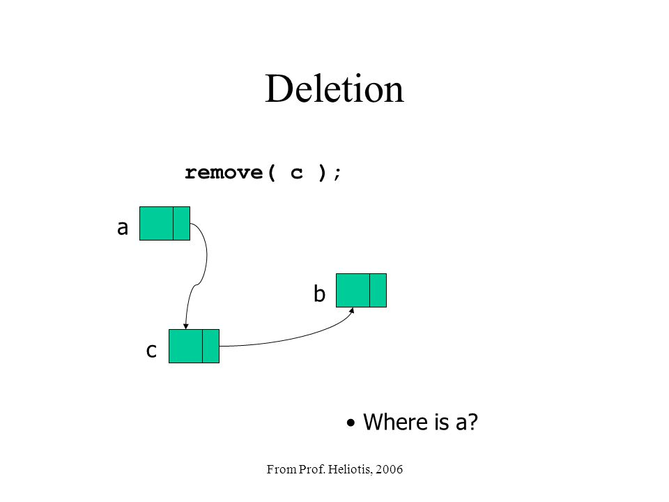 From Prof. Heliotis, 2006 Insert insertAfter( a, c ); a c b X