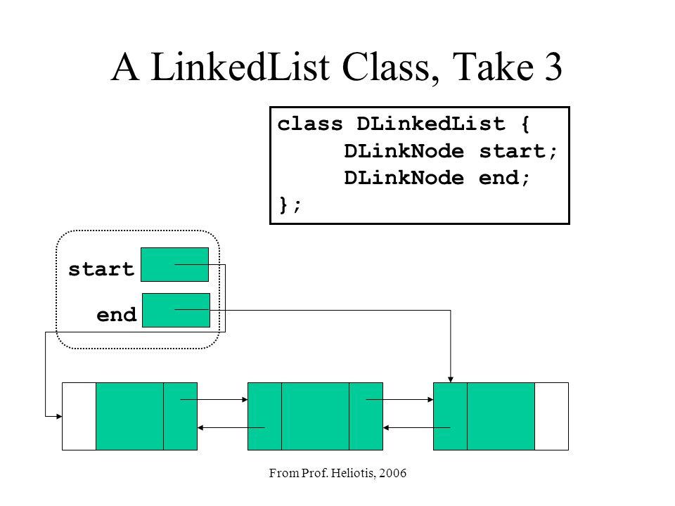 From Prof. Heliotis, 2006 A LinkedList Class, Take 2 class LinkedList2 { LinkNode start; LinkNode end; }; start end