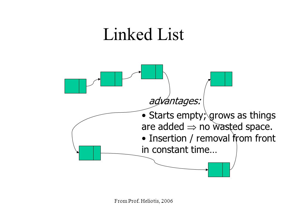 From Prof.Heliotis, 2006 Linked List Starts empty; grows as things are added  no wasted space.